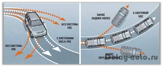курсовой устойчивости автомобиля vsc Система курсовой устойчивости автомобиля vsc