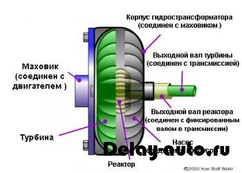 Насосное колесо гидротрансформатора