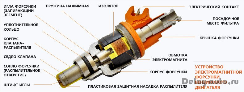 Фото №10 - устройство форсунки инжектора ВАЗ 2110