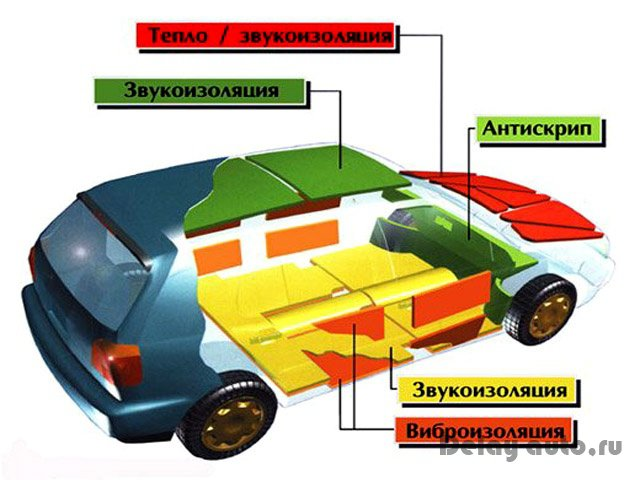 Шумовиброизоляция для авто своими руками