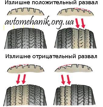 Несимметричный износ шин